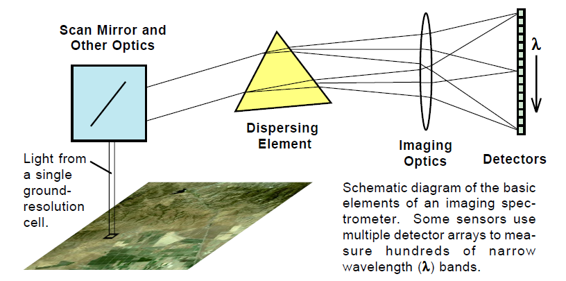 Schematic diagram imaging spectrometer's basic elements